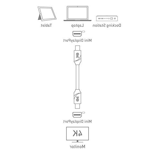 Cable Matters DisplayPort Feet - Ready